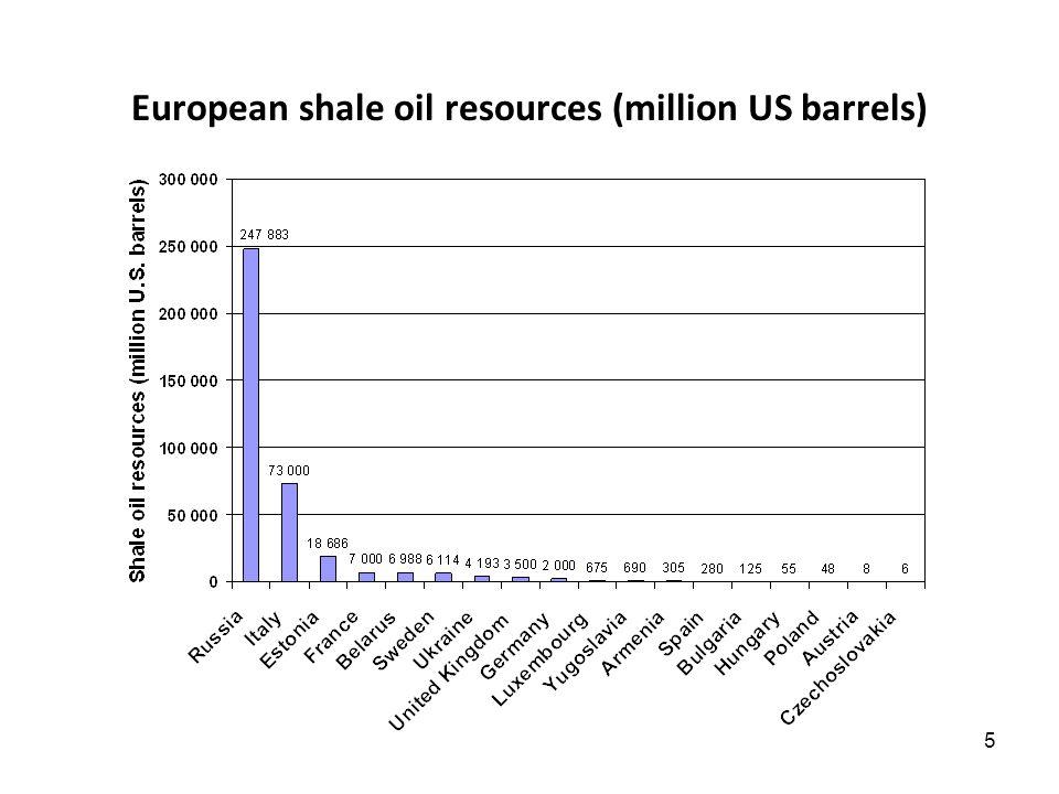 5 European shale oil resources (million US barrels)