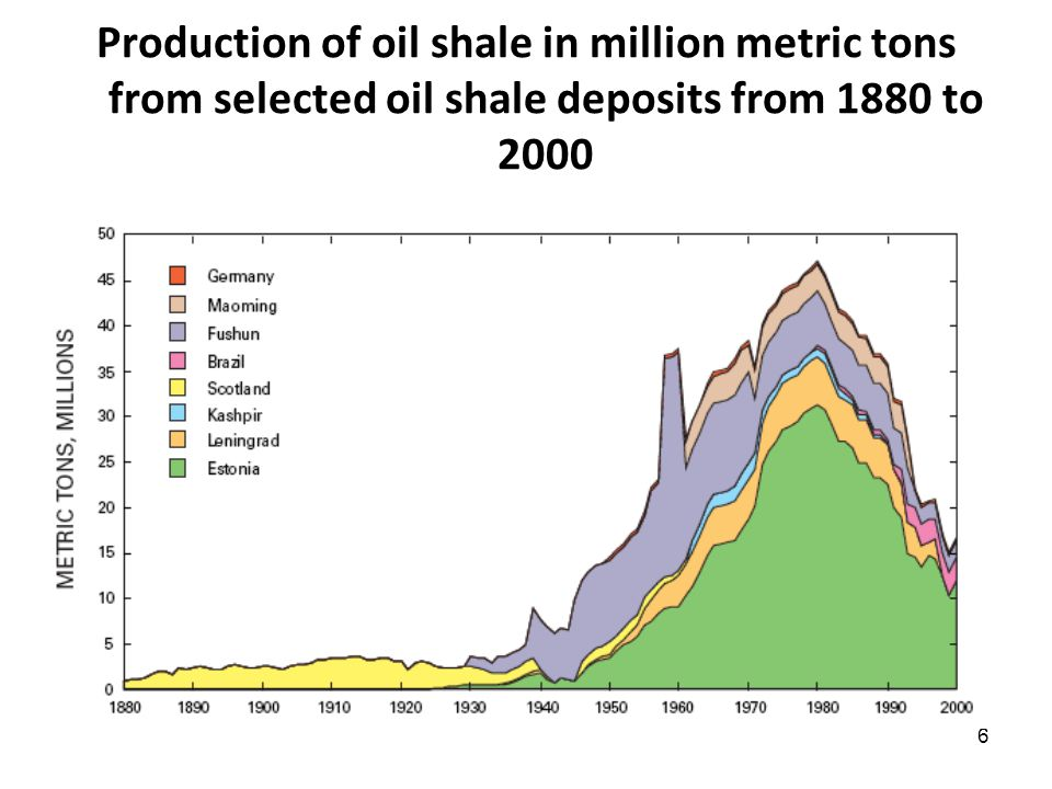 6 Production of oil shale in million metric tons from selected oil shale deposits from 1880 to 2000