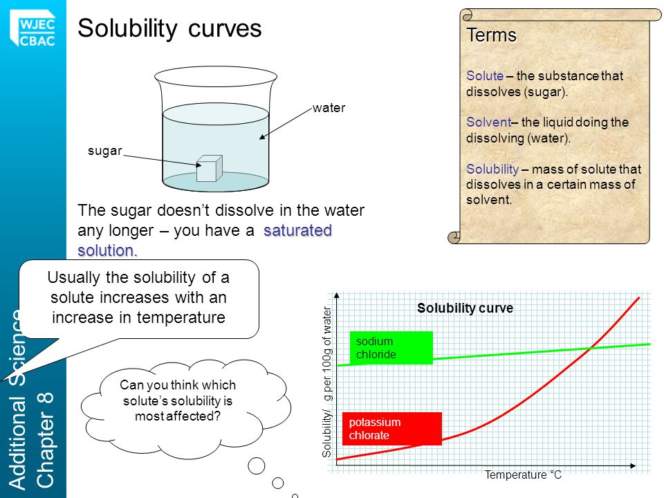 Solubility curves water sugar saturated solution.