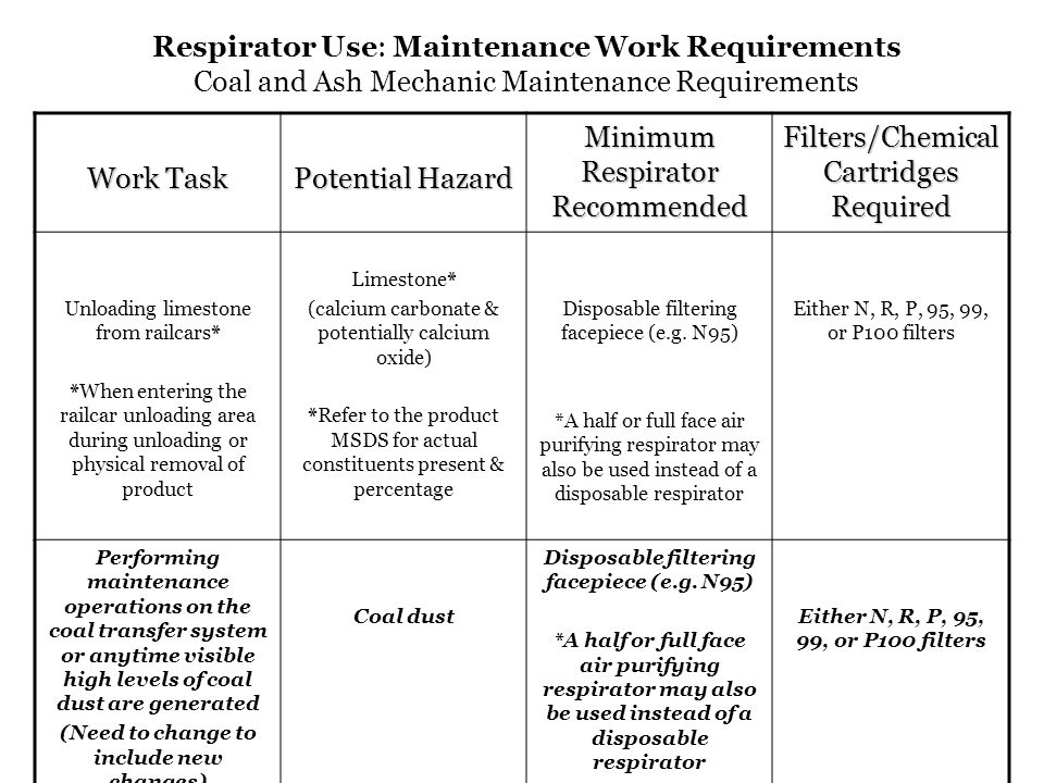 Respirator Use: Maintenance Work Requirements Coal and Ash Mechanic Maintenance Requirements Work Task Potential Hazard Minimum Respirator Recommended