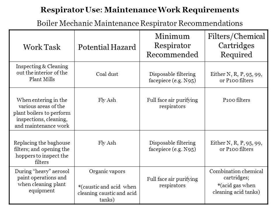 Respirator Use: Maintenance Work Requirements Coal dust health hazard information (from OSHA Health Guidelines Literature): Good industrial hygiene practices requires that engineering controls be used where feasible to reduce workplace concentrations of hazardous materials to the prescribed exposure limit.