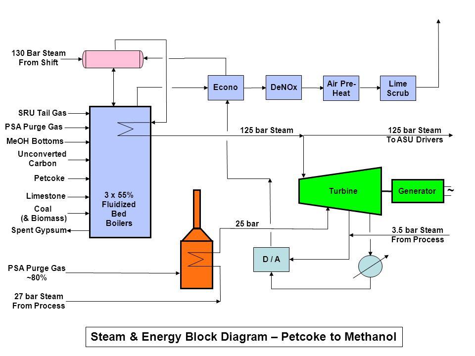 Steam & Energy Block Diagram – Petcoke to Methanol ~ SRU Tail Gas Limestone Coal (& Biomass) Spent Gypsum 27 bar Steam From Process 130 Bar Steam From