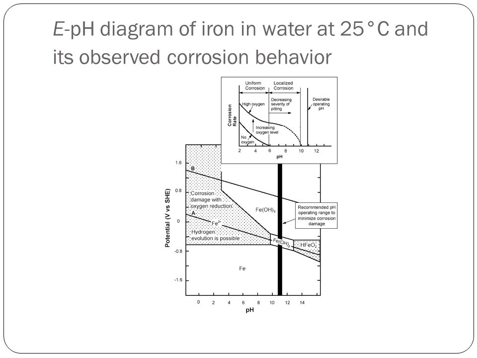 E-pH diagram of iron in water at 25°C and its observed corrosion behavior