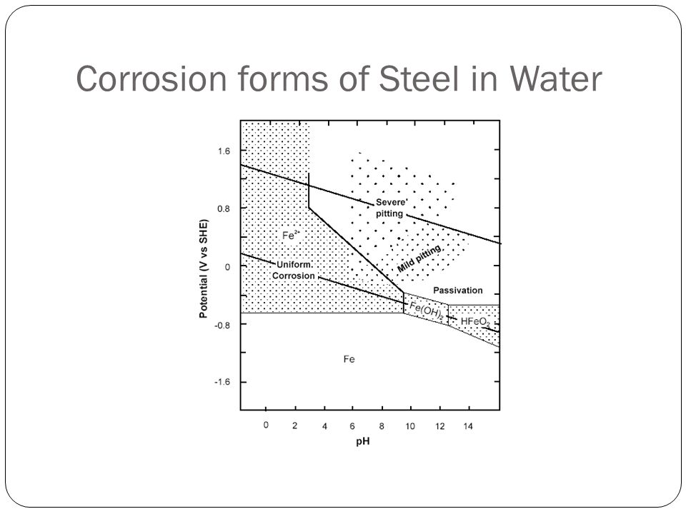 Corrosion forms of Steel in Water