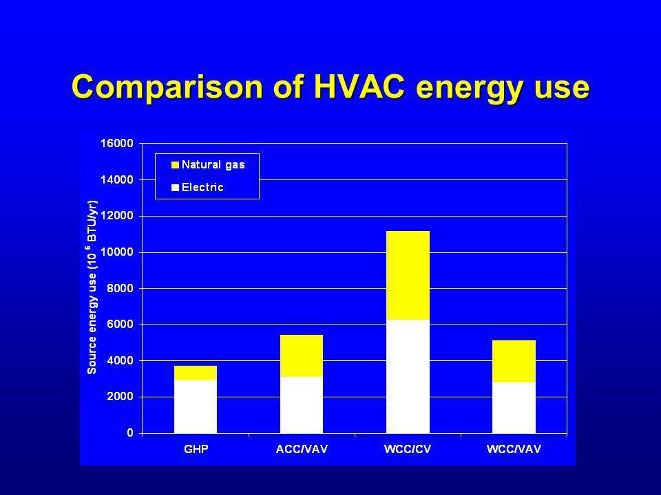 Comparison of HVAC energy use