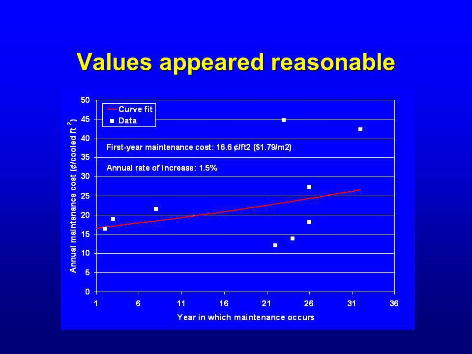 Values appeared reasonable
