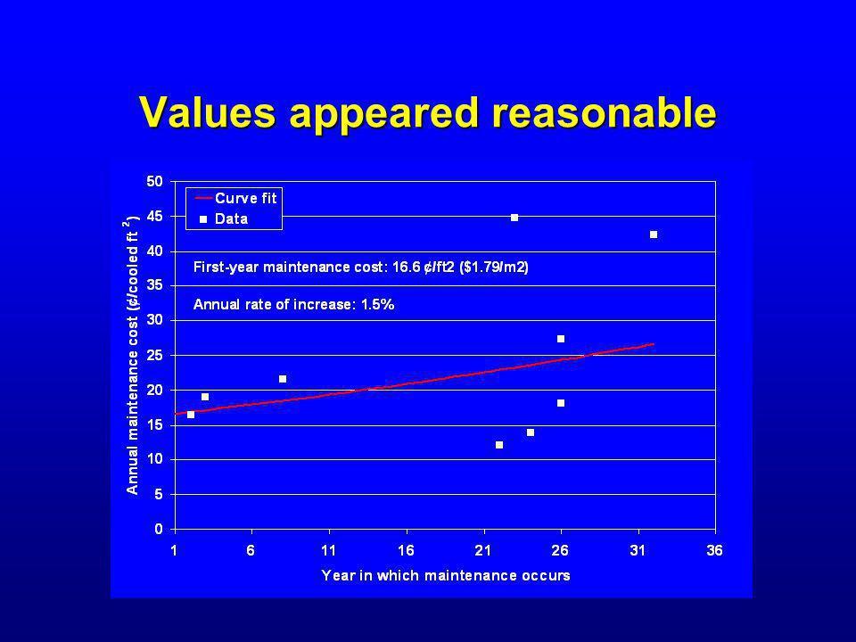 Values appeared reasonable