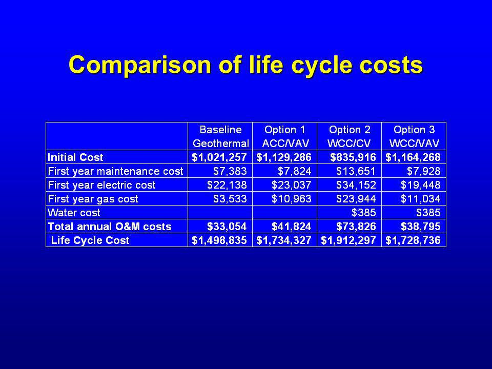 Comparison of life cycle costs