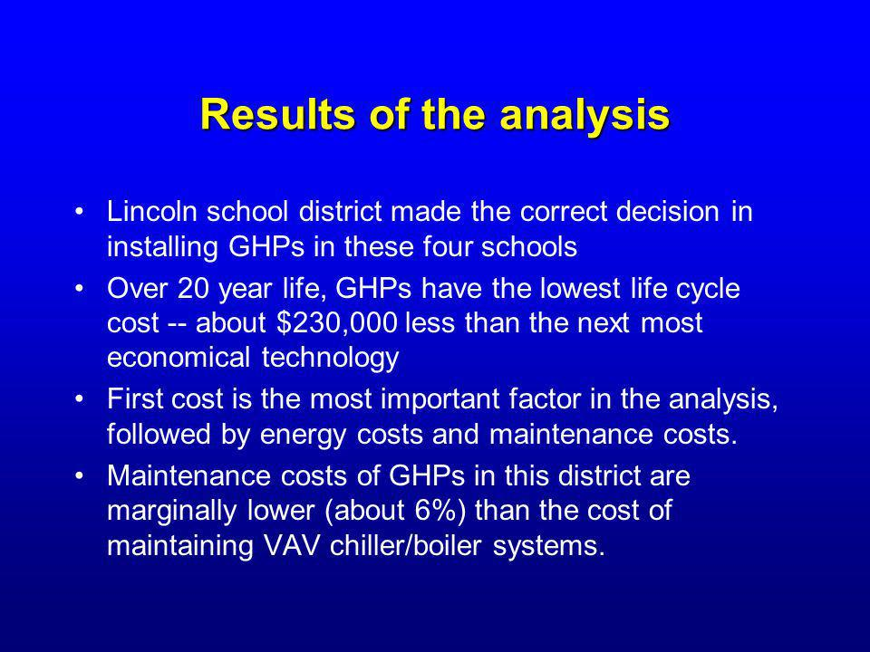 Results of the analysis Lincoln school district made the correct decision in installing GHPs in these four schools Over 20 year life, GHPs have the lo