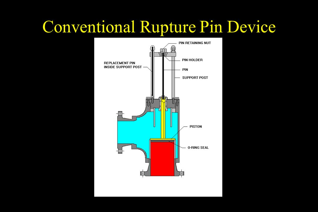 Conventional Rupture Pin Device