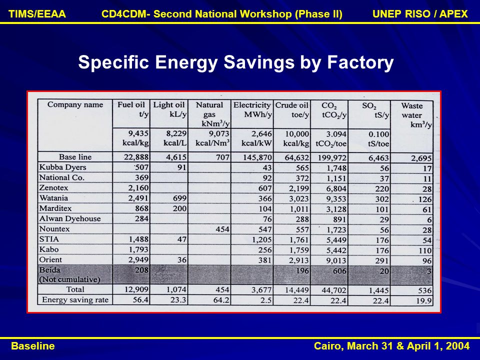 Specific Energy Savings by Factory Baseline Cairo, March 31 & April 1, 2004 TIMS/EEAA CD4CDM- Second National Workshop (Phase II) UNEP RISO / APEX