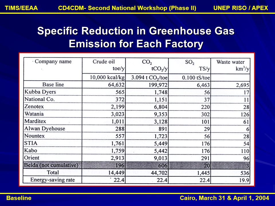 Specific Reduction in Greenhouse Gas Emission for Each Factory Baseline Cairo, March 31 & April 1, 2004 TIMS/EEAA CD4CDM- Second National Workshop (Phase II) UNEP RISO / APEX