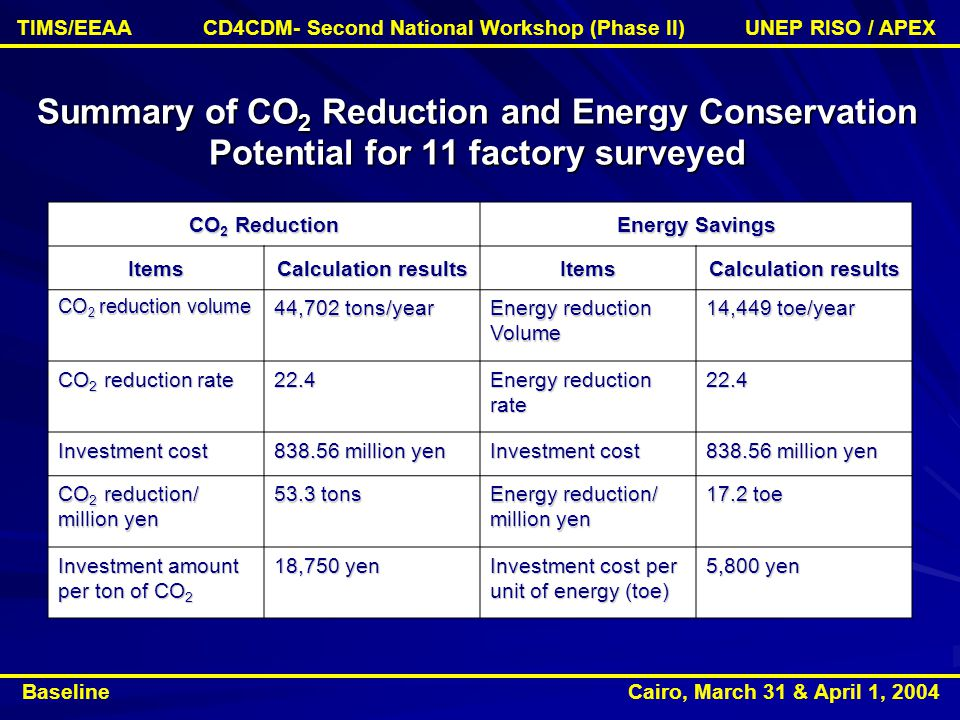 Summary of CO 2 Reduction and Energy Conservation Potential for 11 factory surveyed Energy Savings CO 2 Reduction Calculation results Items Items 14,449 toe/year Energy reduction Volume 44,702 tons/year CO 2 reduction volume 22.4 Energy reduction rate 22.4 CO 2 reduction rate million yen Investment cost million yen Investment cost 17.2 toe Energy reduction/ million yen 53.3 tons CO 2 reduction/ million yen 5,800 yen Investment cost per unit of energy (toe) 18,750 yen Investment amount per ton of CO 2 Baseline Cairo, March 31 & April 1, 2004 TIMS/EEAA CD4CDM- Second National Workshop (Phase II) UNEP RISO / APEX