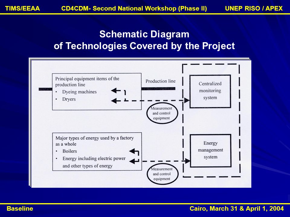 Schematic Diagram of Technologies Covered by the Project Baseline Cairo, March 31 & April 1, 2004 TIMS/EEAA CD4CDM- Second National Workshop (Phase II) UNEP RISO / APEX