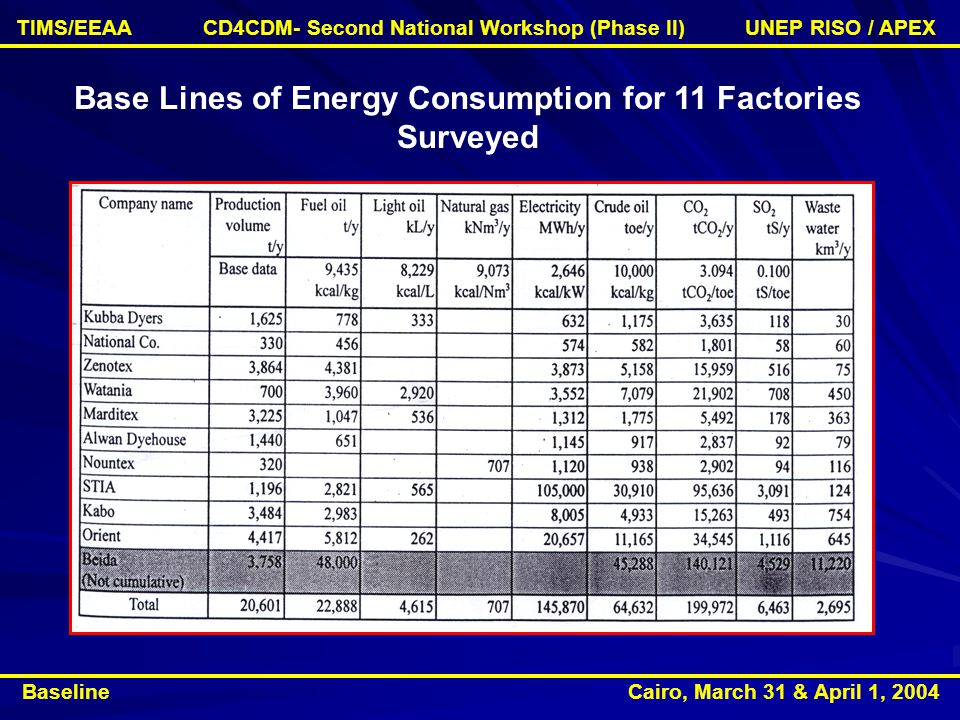 Base Lines of Energy Consumption for 11 Factories Surveyed Baseline Cairo, March 31 & April 1, 2004 TIMS/EEAA CD4CDM- Second National Workshop (Phase II) UNEP RISO / APEX