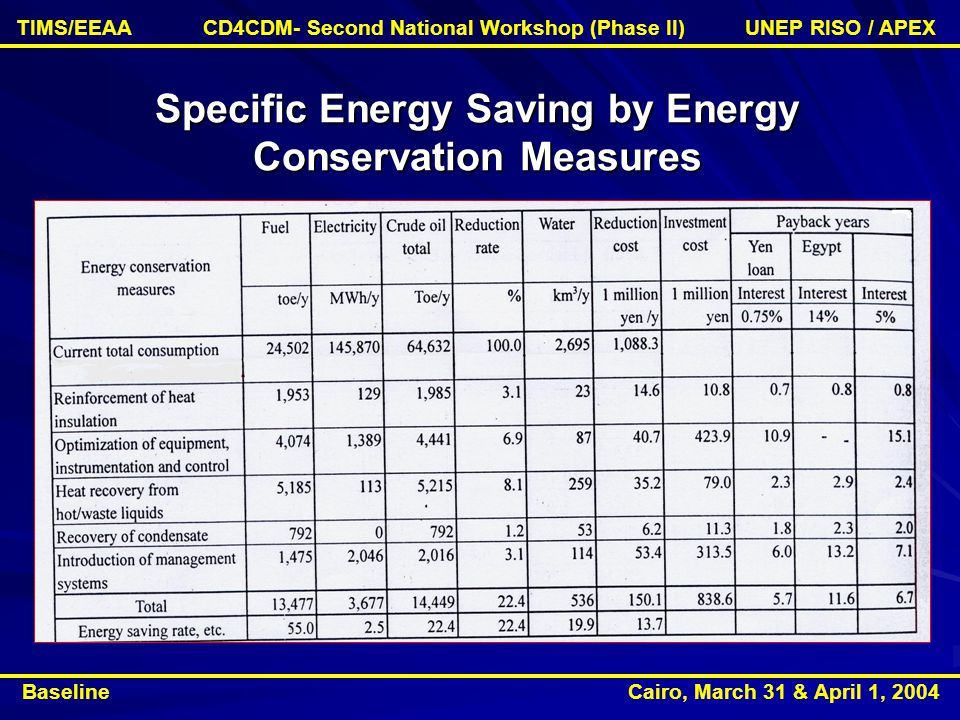 Specific Energy Saving by Energy Conservation Measures Baseline Cairo, March 31 & April 1, 2004 TIMS/EEAA CD4CDM- Second National Workshop (Phase II) UNEP RISO / APEX