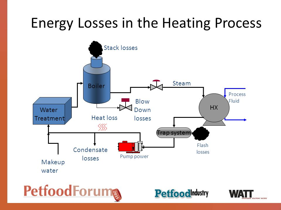 Energy Losses in the Heating Process Water Treatment Makeup water Process Fluid HX Trap system Boiler Blow Down losses Condensate losses Stack losses