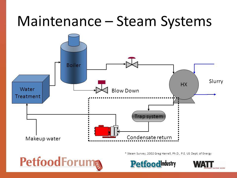 Maintenance – Steam Systems Water Treatment Slurry HX Trap system Boiler Condensate return Blow Down Makeup water * Steam Survey, 2002 Greg Harrell, P