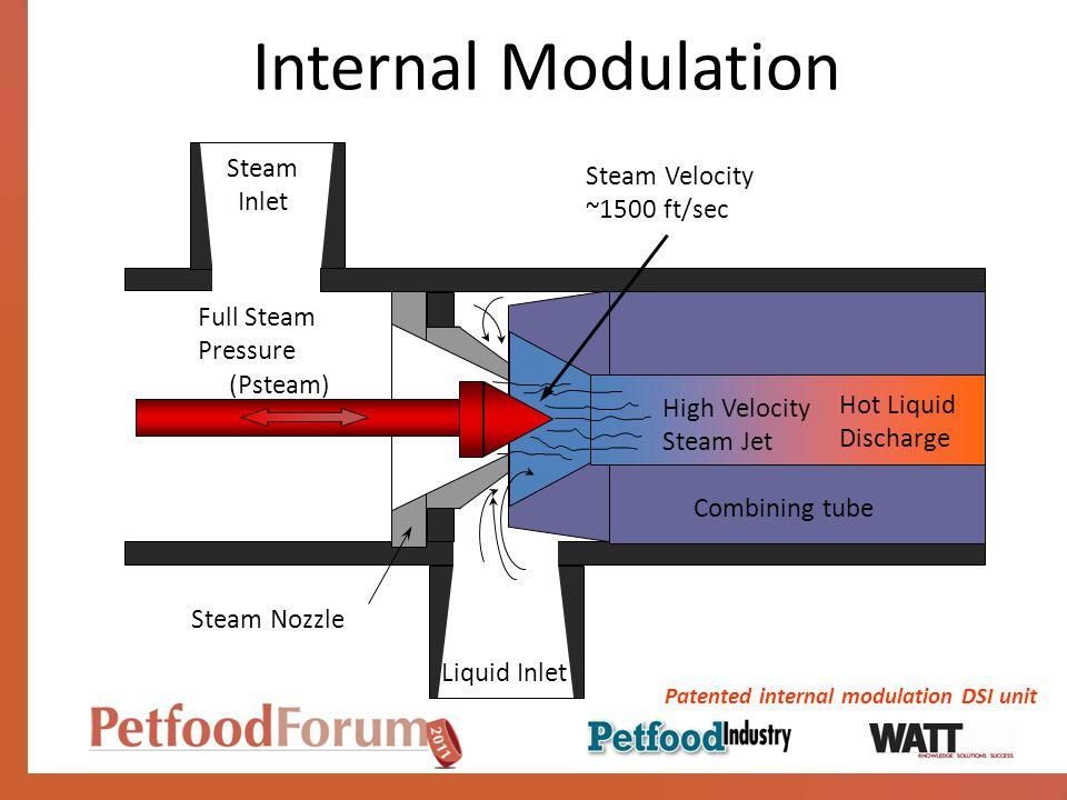 Internal Modulation Steam Velocity ~1500 ft/sec Full Steam Pressure (Psteam) High Velocity Steam Jet Steam Nozzle Combining tube Stem / Plug Hot Liqui