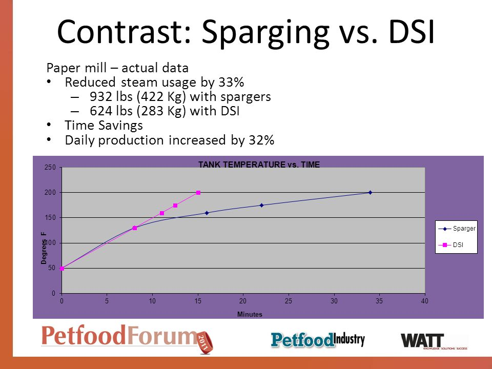 Contrast: Sparging vs. DSI Paper mill – actual data Reduced steam usage by 33% – 932 lbs (422 Kg) with spargers – 624 lbs (283 Kg) with DSI Time Savin