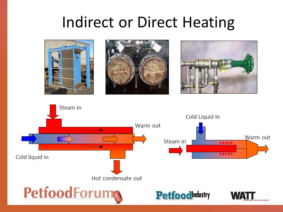 Indirect or Direct Heating Hot condensate out Cold liquid in Steam in Cold Liquid In Warm out Steam in Warm out