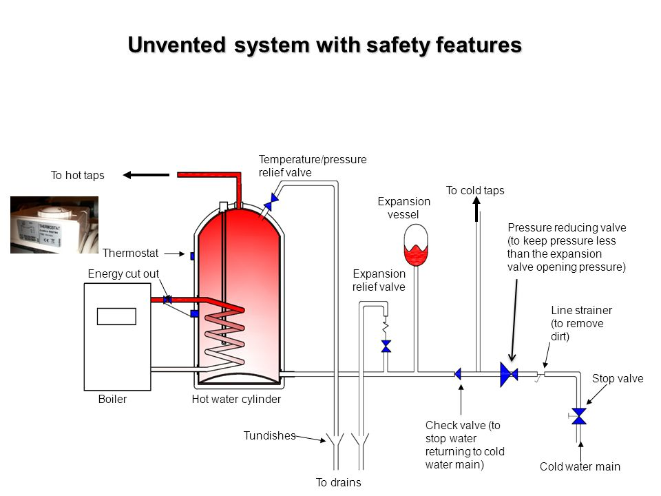 Unvented system with safety features Pressure reducing valve (to keep pressure less than the expansion valve opening pressure) Line strainer (to remov