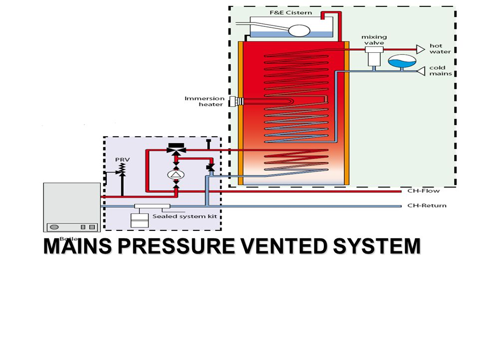 MAINS PRESSURE VENTED SYSTEM