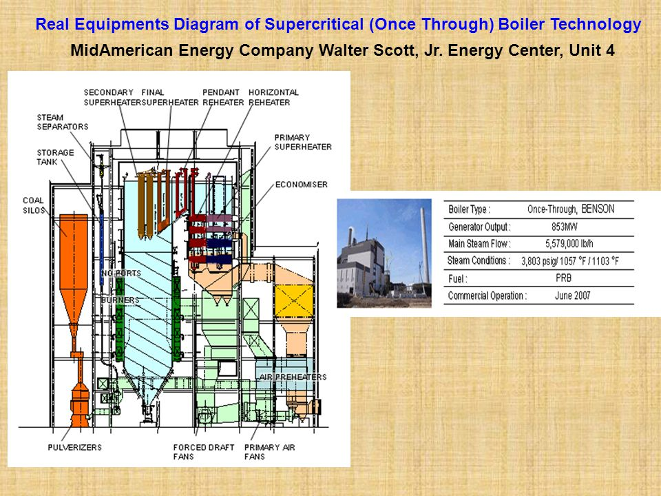 Real Equipments Diagram of Supercritical (Once Through) Boiler Technology MidAmerican Energy Company Walter Scott, Jr. Energy Center, Unit 4