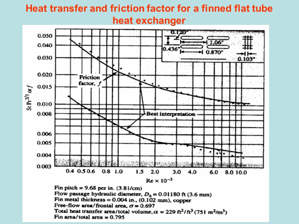 Heat transfer and friction factor for a finned flat tube heat exchanger