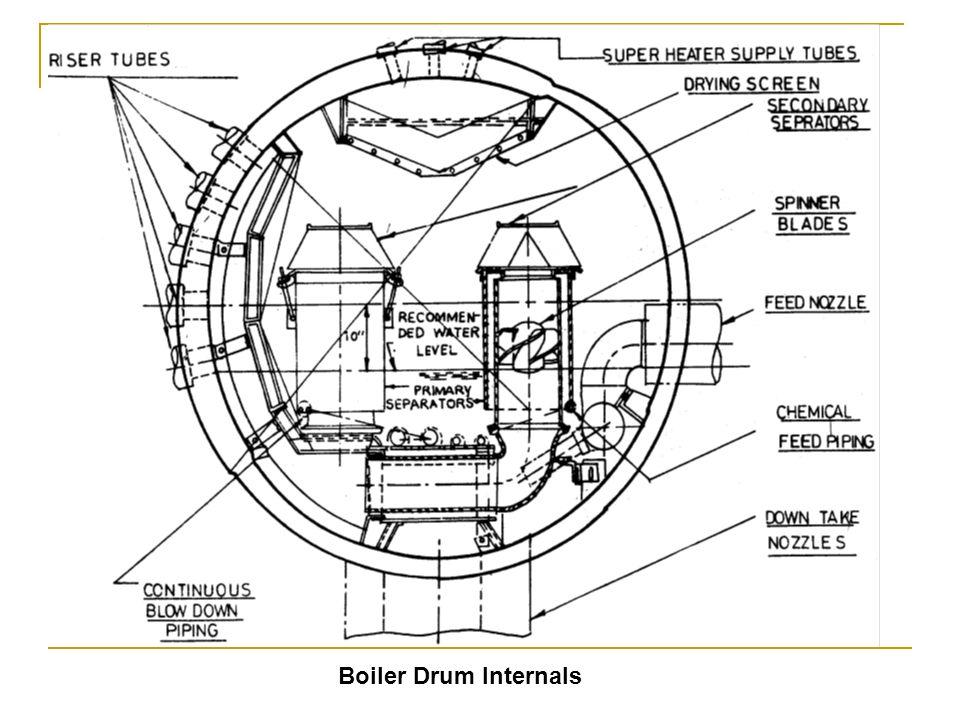 Boiler Drum Internals