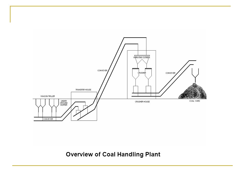 Coal Handling System-:Equipments Conveyor Belt Drive Unit Take Ups Scrapper Vibrating Screen Magnetic Separators Vibrating Feeder Trippers Crusher