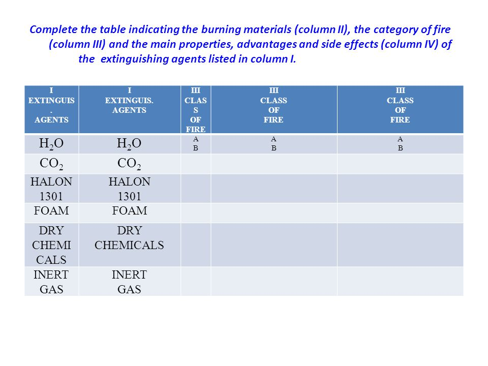 Complete the table indicating the burning materials (column II), the category of fire (column III) and the main properties, advantages and side effect