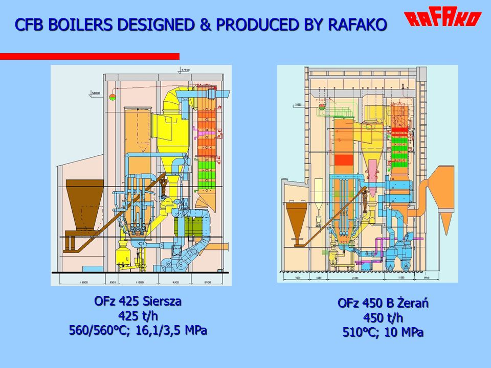 CFB BOILERS DESIGNED & PRODUCED BY RAFAKO OFz 450 B Żerań 450 t/h 510°C; 10 MPa OFz 425 Siersza 425 t/h 560/560°C; 16,1/3,5 MPa