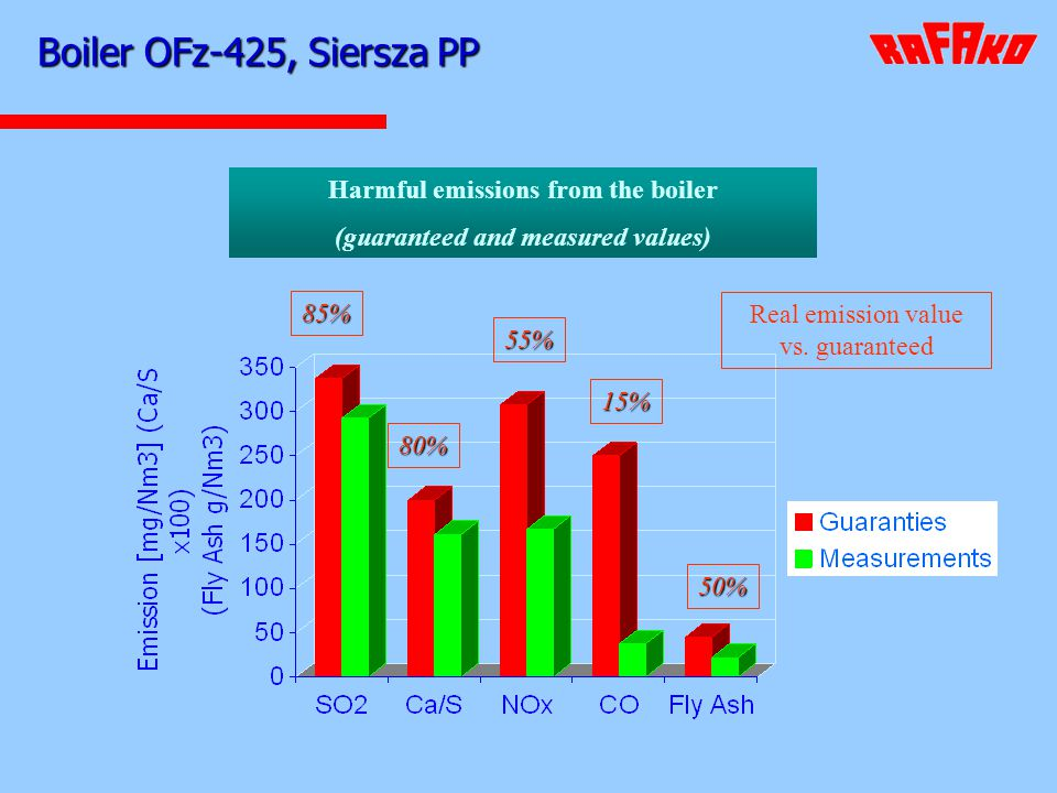 Boiler OFz-425, Siersza PP Harmful emissions from the boiler (guaranteed and measured values) 85% 80% 55% 15% Real emission value vs. guaranteed 50%