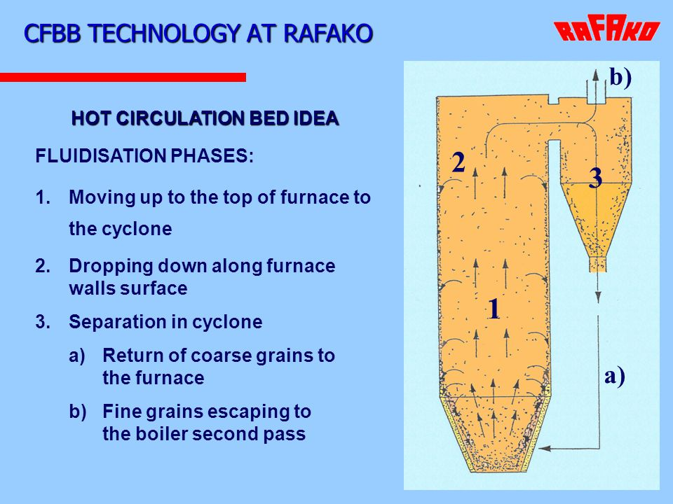 CFBB TECHNOLOGY AT RAFAKO 1 2 3 a) b) HOT CIRCULATION BED IDEA FLUIDISATION PHASES: 1. 1.Moving up to the top of furnace to the cyclone 2. Dropping do