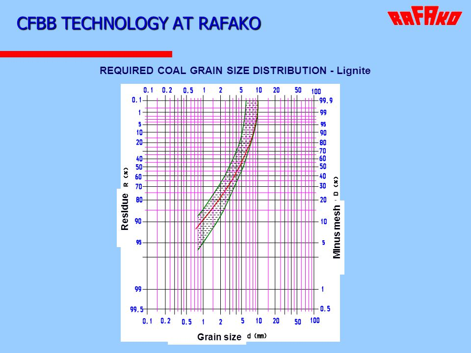 CFBB TECHNOLOGY AT RAFAKO REQUIRED COAL GRAIN SIZE DISTRIBUTION - Lignite Residue Minus mesh Grain size