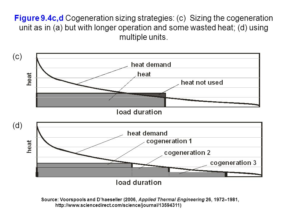 Figure 9.4c,d Cogeneration sizing strategies: (c) Sizing the cogeneration unit as in (a) but with longer operation and some wasted heat; (d) using mul