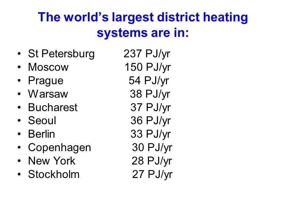 The worlds largest district heating systems are in: St Petersburg 237 PJ/yr Moscow 150 PJ/yr Prague 54 PJ/yr Warsaw 38 PJ/yr Bucharest 37 PJ/yr Seoul 36 PJ/yr Berlin 33 PJ/yr Copenhagen 30 PJ/yr New York 28 PJ/yr Stockholm 27 PJ/yr