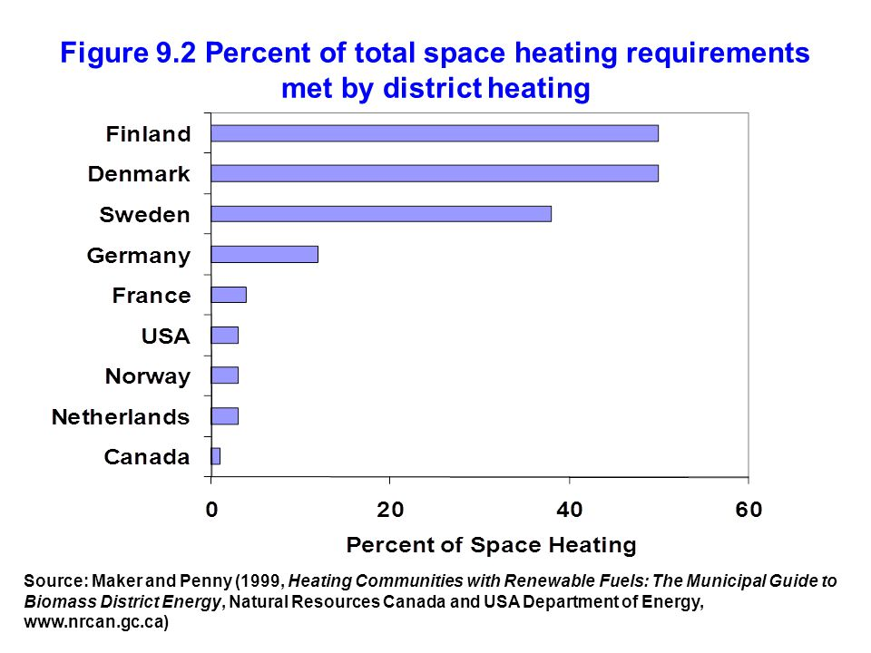Figure 9.2 Percent of total space heating requirements met by district heating Source: Maker and Penny (1999, Heating Communities with Renewable Fuels: The Municipal Guide to Biomass District Energy, Natural Resources Canada and USA Department of Energy, www.nrcan.gc.ca)
