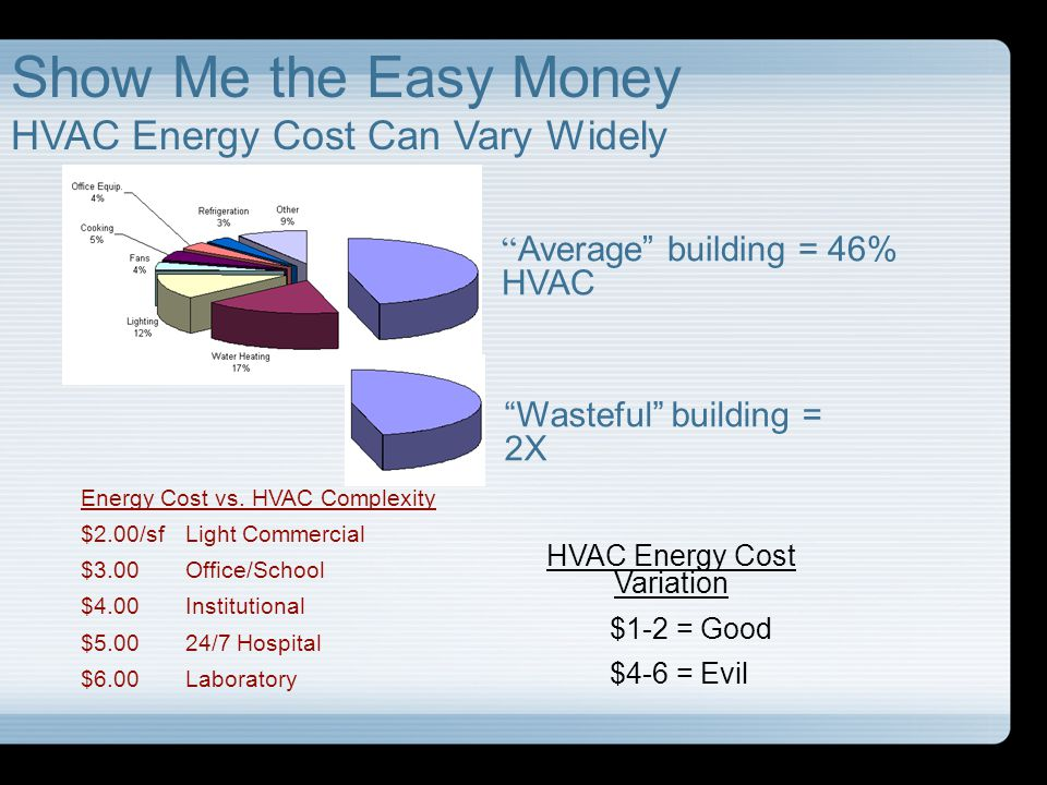Show Me the Easy Money HVAC Energy Cost Can Vary Widely HVAC Energy Cost Variation $1-2 = Good $4-6 = Evil Energy Cost vs. HVAC Complexity $2.00/sf Li