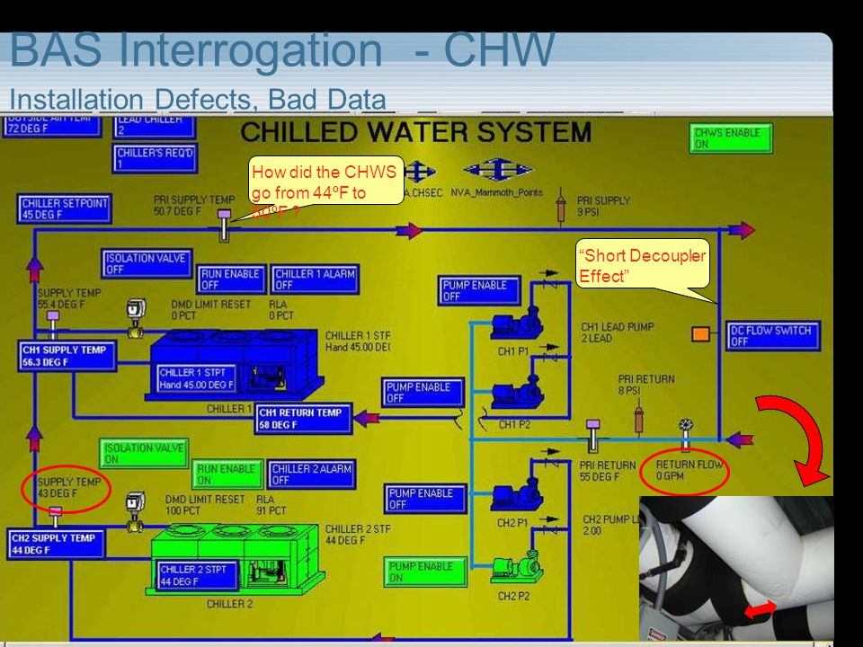 BAS Interrogation - CHW Installation Defects, Bad Data How did the CHWS go from 44ºF to 50ºF ? Short Decoupler Effect