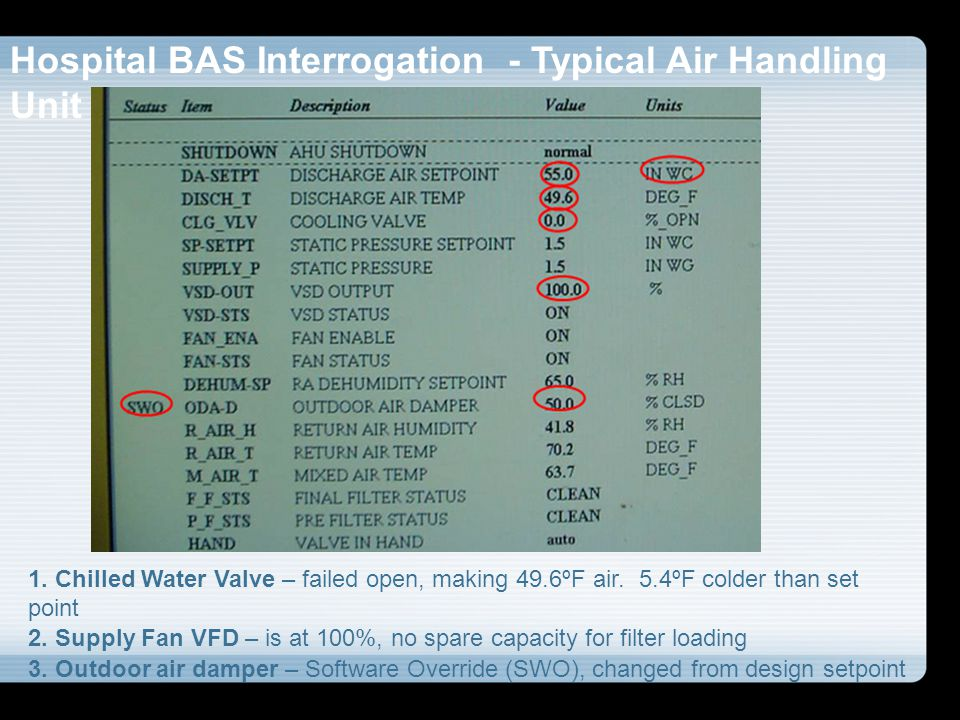Hospital BAS Interrogation - Typical Air Handling Unit 1. Chilled Water Valve – failed open, making 49.6ºF air. 5.4ºF colder than set point 2. Supply