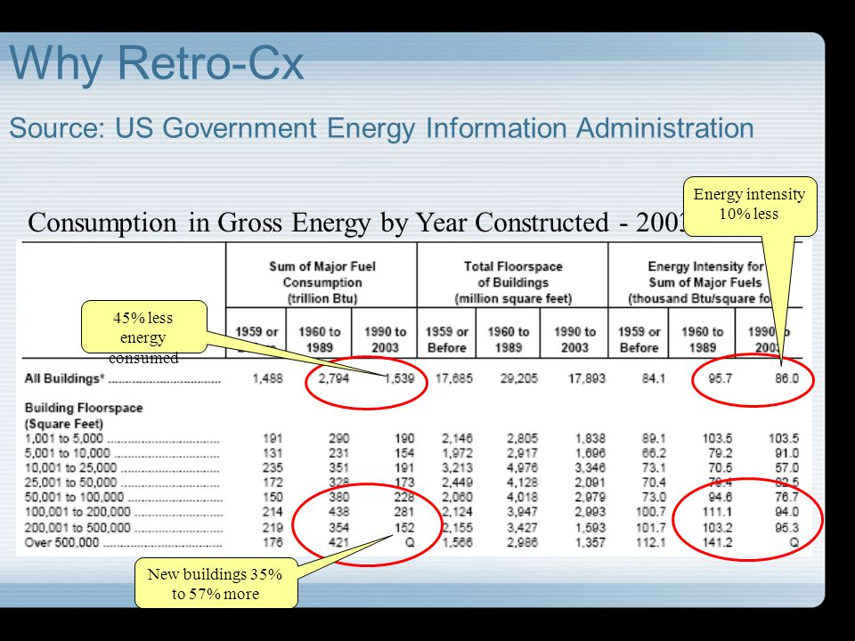Why Retro-Cx Source: US Government Energy Information Administration Consumption in Gross Energy by Year Constructed - 2003 45% less energy consumed N