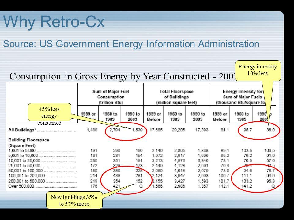 Retro- Commissioning DISCO&M Case Study #2 CA Research Laboratory DSCO&M Corporate Mandate: 10% energy savings.