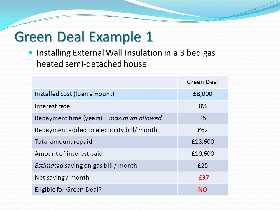 Green Deal Example 1 Installing External Wall Insulation in a 3 bed gas heated semi-detached house Green Deal Installed cost (loan amount)£8,000 Interest rate8% Repayment time (years) – maximum allowed25 Repayment added to electricity bill/ month£62 Total amount repaid£18,600 Amount of interest paid£10,600 Estimated saving on gas bill / month£25 Net saving / month-£37 Eligible for Green Deal NO