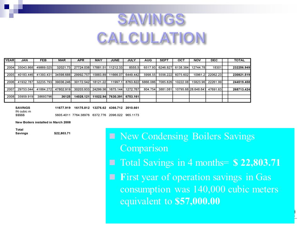New Condensing Boilers Savings Comparison Total Savings in 4 months= $ 22,803.71 First year of operation savings in Gas consumption was 140,000 cubic