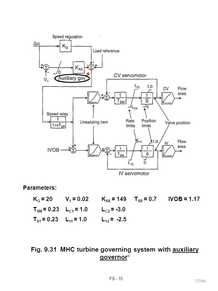 FS - 15 1539pk K G = 20V 1 = 0.02K AX = 149T SR = 0.7IVOB = 1.17 T SM = 0.23L C1 = 1.0L C2 = -3.0 T S1 = 0.23L 11 = 1.0L 12 = -2.5 Fig. 9.31 MHC turbi