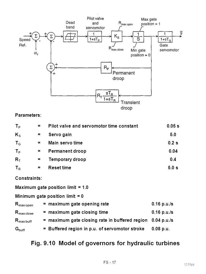 FS - 17 1539pk Parameters: TPTP =Pilot valve and servomotor time constant0.05 s KSKS =Servo gain5.0 TGTG =Main servo time0.2 s TPTP =Permanent droop0.04 RTRT =Temporary droop0.4 TRTR =Reset time5.0 s Constraints: Maximum gate position limit = 1.0 Minimum gate position limit = 0 R max open =maximum gate opening rate0.16 p.u./s R max close =maximum gate closing time0.16 p.u./s R max buff =maximum gate closing rate in buffered region0.04 p.u./s G buff =Buffered region in p.u.