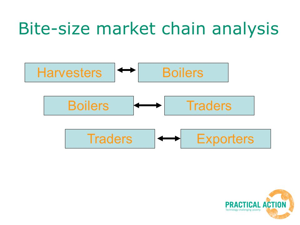 Bite-size market chain analysis HarvestersBoilers Traders Exporters