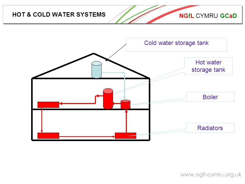 NGfL CYMRU GCaD www.ngfl-cymru.org.uk Cold water storage tank Hot water storage tank Boiler Radiators HOT & COLD WATER SYSTEMS